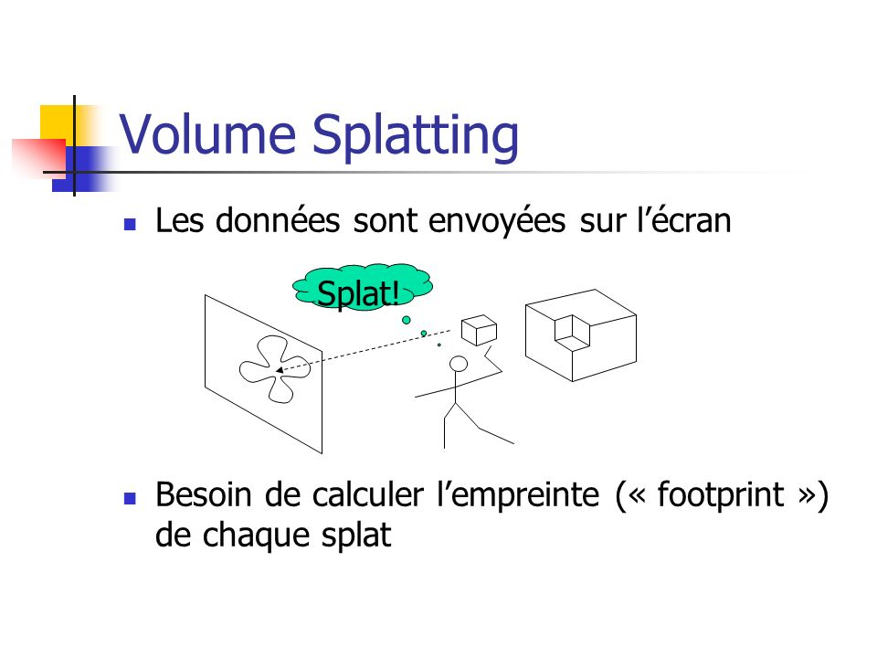 Volume Splatting Les données sont envoyées sur lécran Besoin de calculer lempreinte (« footprint ») de chaque splat Splat!