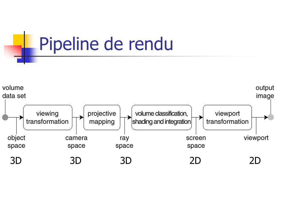 Pipeline de rendu 3D 2D