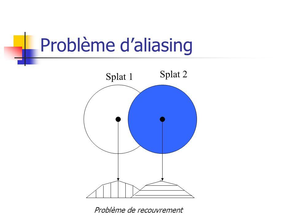 Problème daliasing Splat 1 Splat 2 Problème de recouvrement