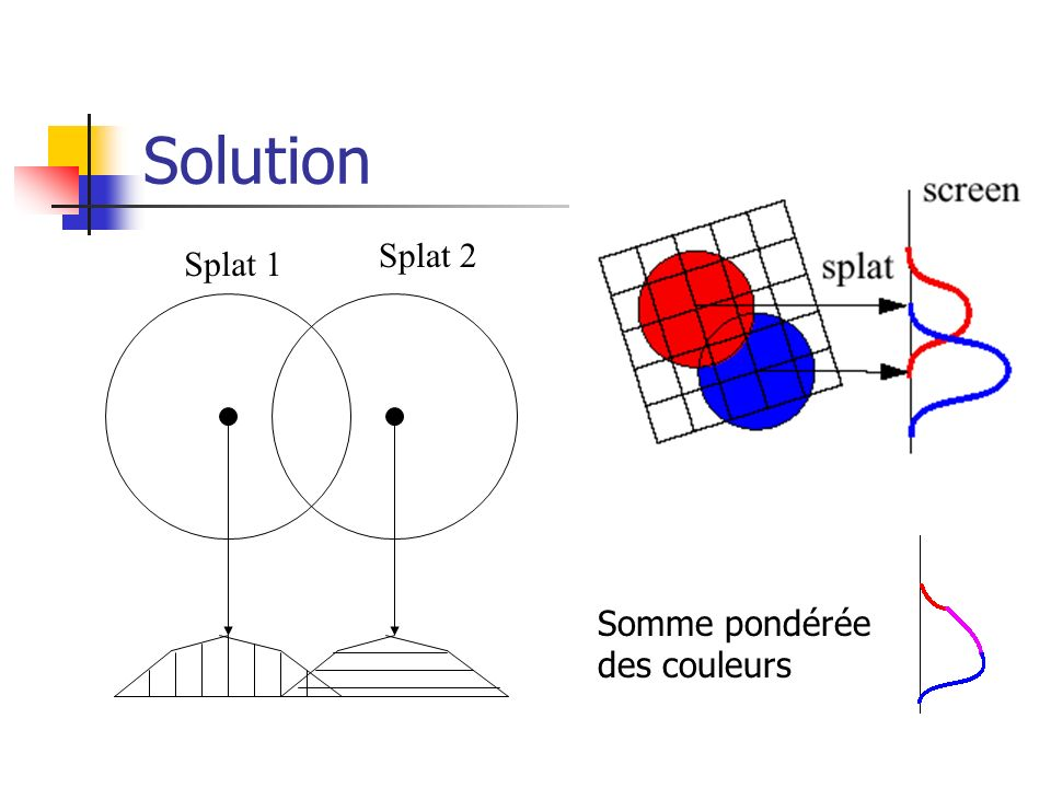 Solution Splat 1 Splat 2 Somme pondérée des couleurs