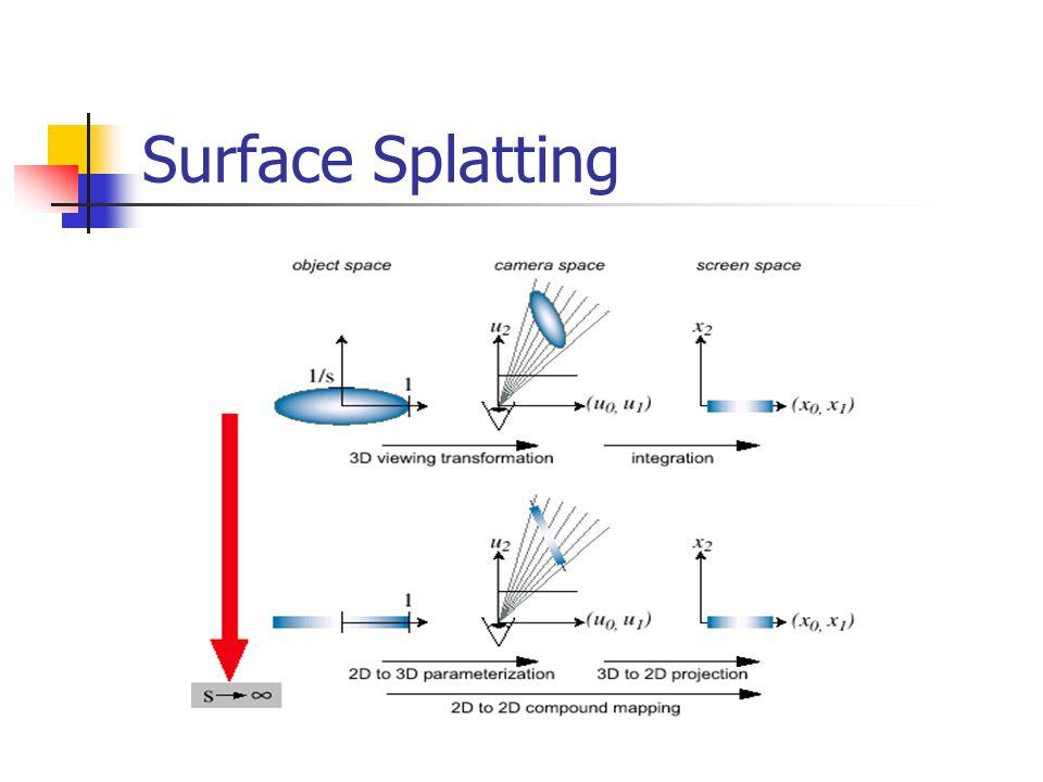 Surface Splatting
