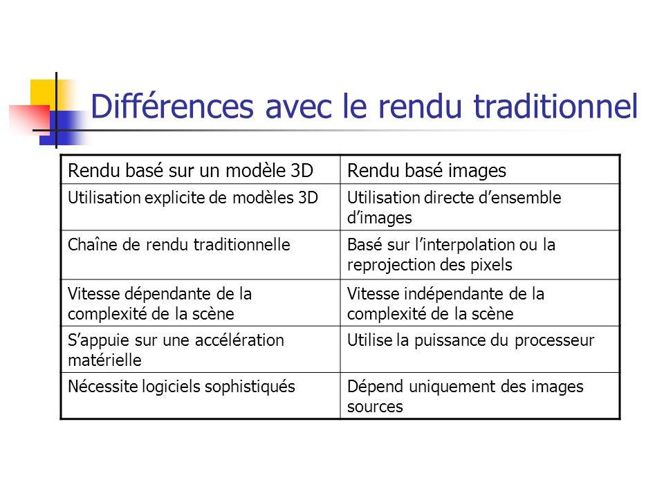 Différences avec le rendu traditionnel Rendu basé sur un modèle 3DRendu basé images Utilisation explicite de modèles 3DUtilisation directe densemble dimages Chaîne de rendu traditionnelleBasé sur linterpolation ou la reprojection des pixels Vitesse dépendante de la complexité de la scène Vitesse indépendante de la complexité de la scène Sappuie sur une accélération matérielle Utilise la puissance du processeur Nécessite logiciels sophistiquésDépend uniquement des images sources