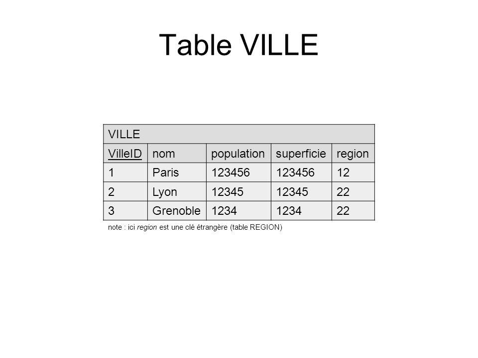 Table VILLE VILLE VilleIDnompopulationsuperficieregion 1Paris123456 12 2Lyon12345 22 3Grenoble1234 22 note : ici region est une clé étrangère (table REGION)