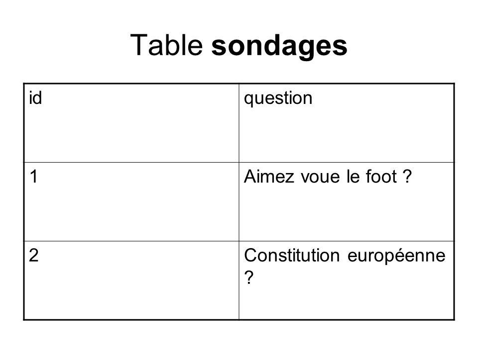 Table sondages idquestion 1Aimez voue le foot 2Constitution européenne