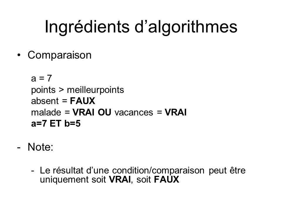 Ingrédients dalgorithmes Comparaison a = 7 points > meilleurpoints absent = FAUX malade = VRAI OU vacances = VRAI a=7 ET b=5 -Note: -Le résultat dune
