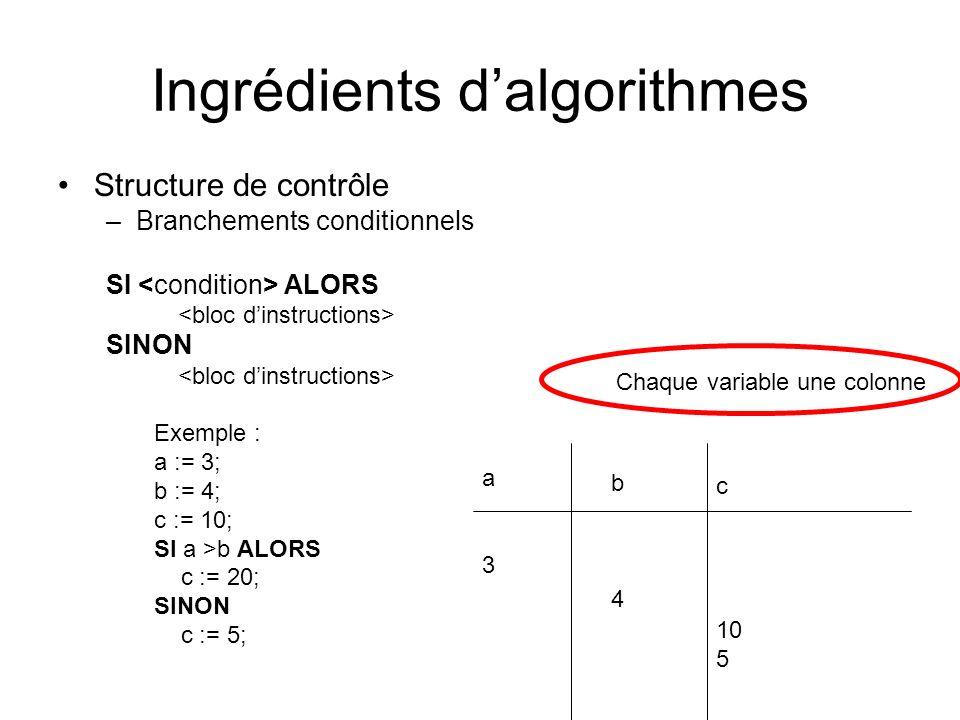 Ingrédients dalgorithmes Structure de contrôle –Branchements conditionnels SI ALORS SINON Exemple : a := 3; b := 4; c := 10; SI a >b ALORS c := 20; SI