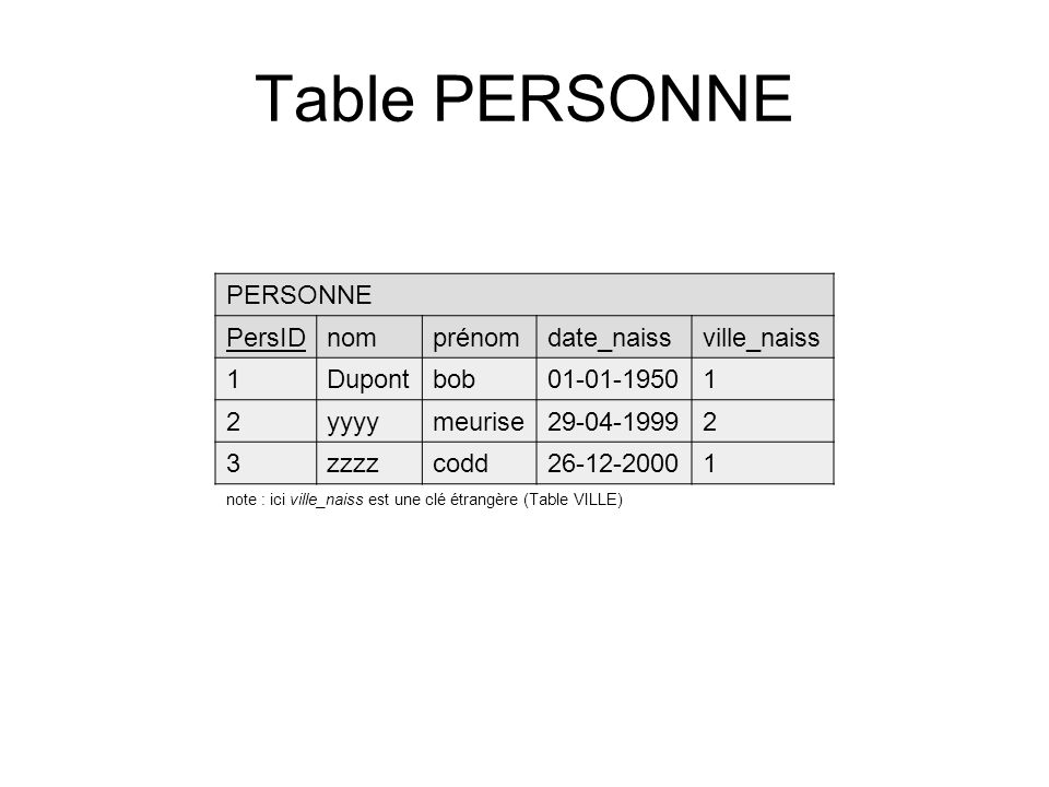 Table PERSONNE PERSONNE PersIDnomprénomdate_naissville_naiss 1Dupontbob01-01-19501 2yyyymeurise29-04-19992 3zzzzcodd26-12-20001 note : ici ville_naiss