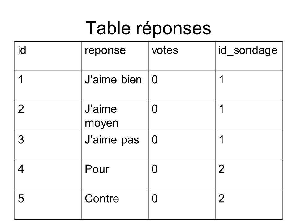 Table réponses idreponsevotesid_sondage 1J aime bien01 2J aime moyen 01 3J aime pas01 4Pour02 5Contre02 clé étrangère