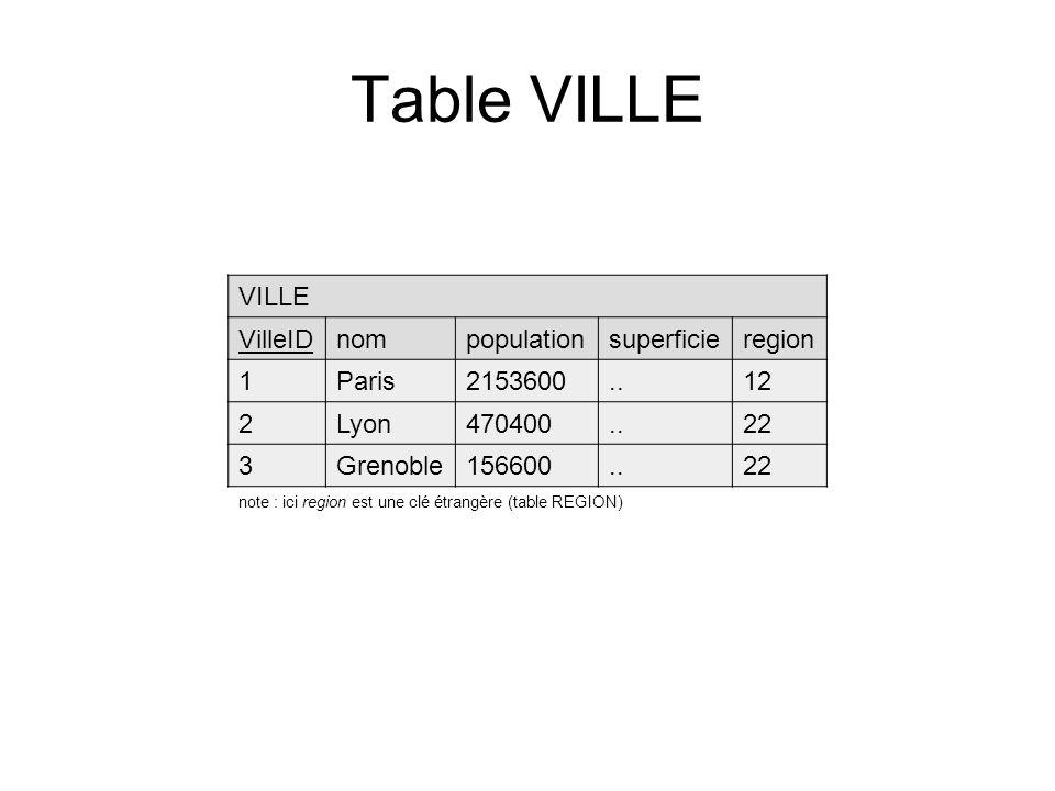 Table VILLE VILLE VilleIDnompopulationsuperficieregion 1Paris2153600..12 2Lyon470400..22 3Grenoble156600..22 note : ici region est une clé étrangère (