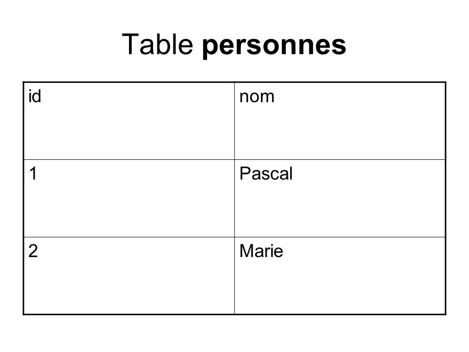 Table personnes idnom 1Pascal 2Marie