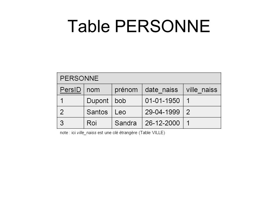 Table PERSONNE PERSONNE PersIDnomprénomdate_naissville_naiss 1Dupontbob01-01-19501 2SantosLeo29-04-19992 3RoiSandra26-12-20001 note : ici ville_naiss