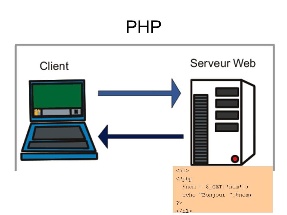 PHP < php $nom = $_GET[ nom ]; echo Bonjour .$nom; >