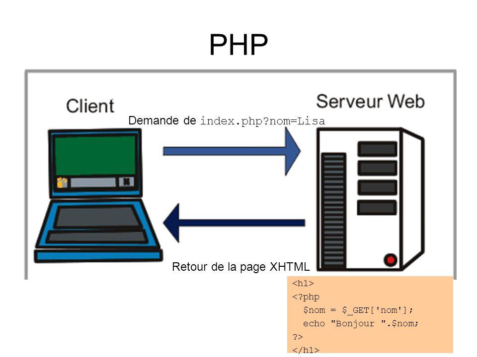 PHP Demande de index.php nom=Lisa Retour de la page XHTML < php $nom = $_GET[ nom ]; echo Bonjour .$nom; >