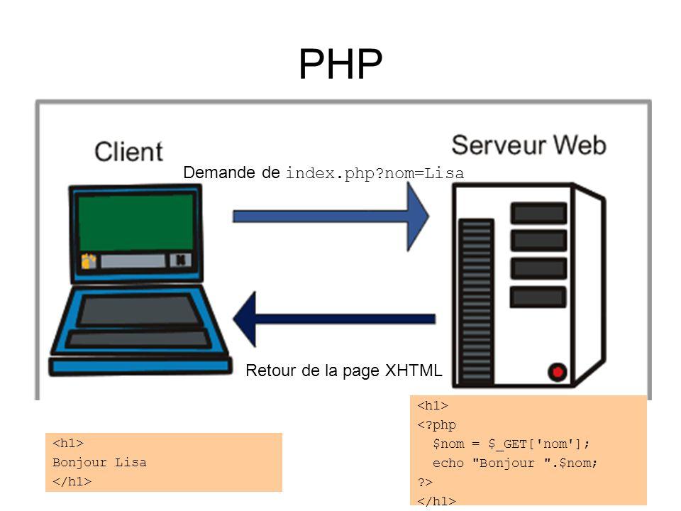 PHP Demande de index.php nom=Lisa Retour de la page XHTML Bonjour Lisa < php $nom = $_GET[ nom ]; echo Bonjour .$nom; >