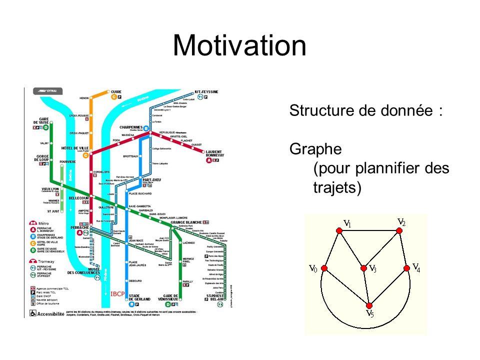 Motivation Structure de donnée : Graphe (pour plannifier des trajets)