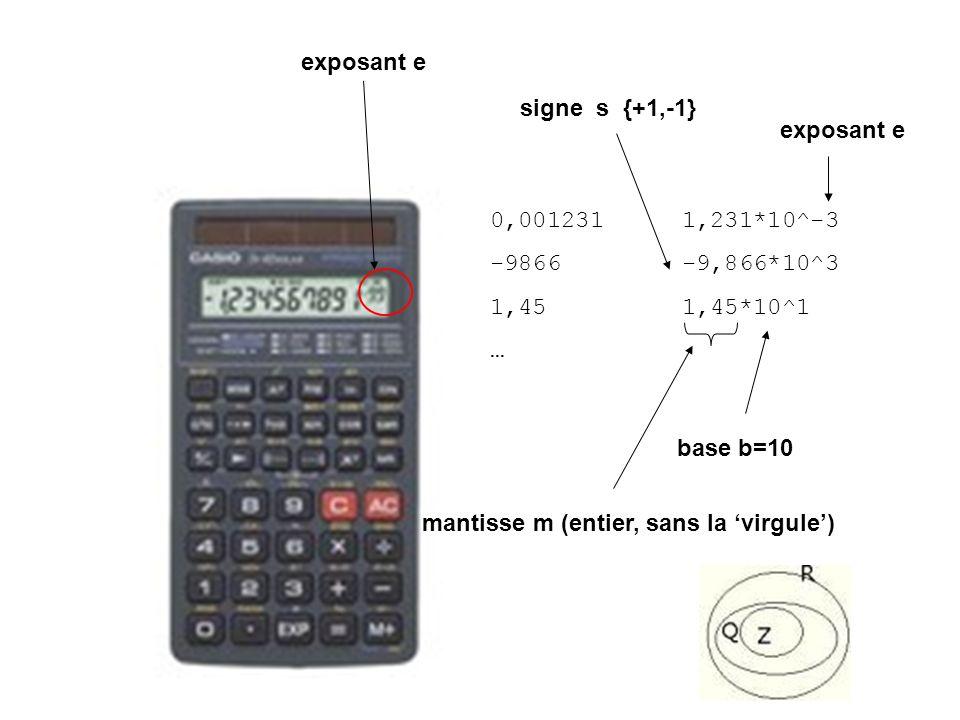 1,4 0,001231 1,231*10^-3 -9866-9,866*10^3 1,451,45*10^1 … base b=10 mantisse m (entier, sans la virgule) signe s {+1,-1} exposant e