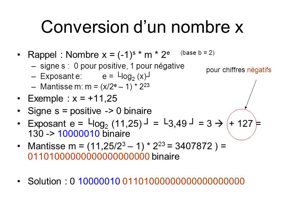 Conversion dun nombre x Rappel : Nombre x = (-1) s * m * 2 e (base b = 2) –signe s : 0 pour positive, 1 pour négative –Exposant e: e = log 2 (x) –Mantisse m: m = (x/2 e – 1) * 2 23 Exemple : x = +11,25 Signe s = positive -> 0 binaire Exposant e = log 2 (11,25) = 3,49 = 3 + 127 = 130 -> 10000010 binaire Mantisse m = (11,25/2 3 – 1) * 2 23 = 3407872 ) = 01101000000000000000000 binaire Solution : 0 10000010 01101000000000000000000 pour chiffres négatifs