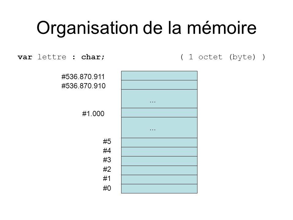 Organisation de la mémoire var lettre : char; ( 1 octet (byte) ) #0 #1 #2 #3 #4 #5...