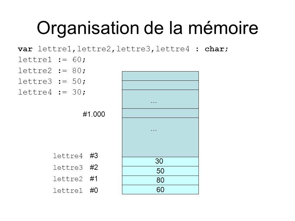 Organisation de la mémoire var lettre1,lettre2,lettre3,lettre4 : char; lettre1 := 60; lettre2 := 80; lettre3 := 50; lettre4 := 30;...