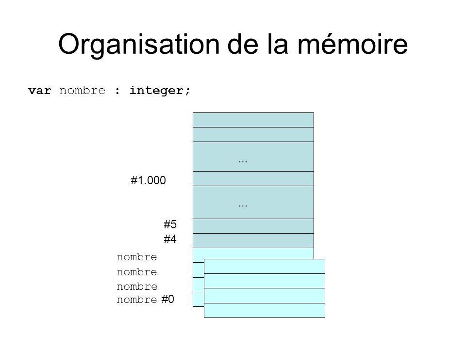 Organisation de la mémoire var nombre : integer; #4 #5... #1.000... nombre #0 nombre
