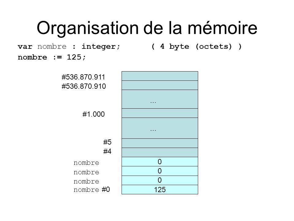 Organisation de la mémoire var nombre : integer; ( 4 byte (octets) ) nombre := 125; nombre #0 #4 #5...