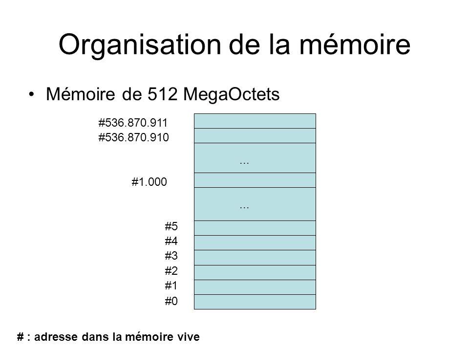 Organisation de la mémoire Mémoire de 512 MegaOctets #0 #1 #2 #3 #4 #5...