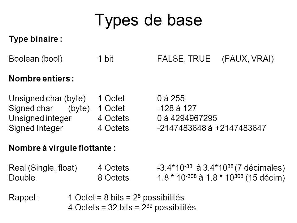 Octet, byte (caractère) var c : char; (byte) valeurs de 0..255 Quest-ce quon peut faire avec un octet .