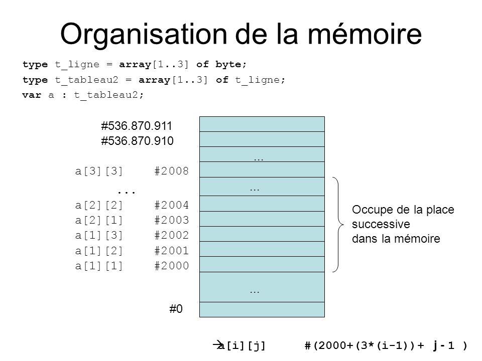 Organisation de la mémoire type t_ligne = array[1..3] of byte; type t_tableau2 = array[1..3] of t_ligne; var a : t_tableau2; #0 a[1][1] #2000... #536.