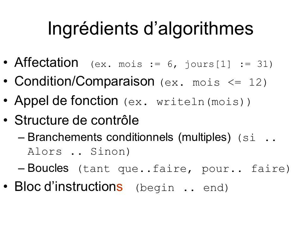 Ingrédients dalgorithmes Affectation (ex. mois := 6, jours[1] := 31) Condition/Comparaison (ex. mois <= 12) Appel de fonction (ex. writeln(mois)) Stru