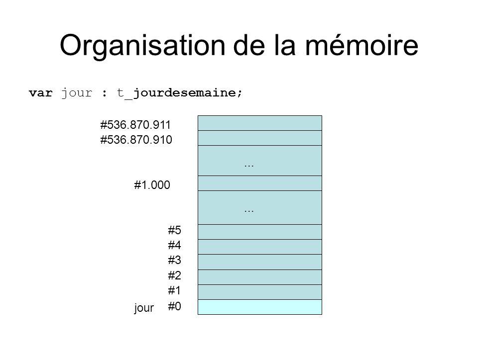 Organisation de la mémoire var jour : t_jourdesemaine; #0 #1 #2 #3 #4 #5... #536.870.910 #536.870.911 #1.000... jour