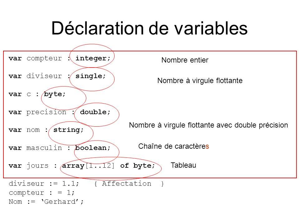 Déclaration de variables Types prédéfinis –integer, boolean, single, … Types que lon peut définir soi-même type t_nombre_entier = integer; var i : t_nombre_entier; { pas vraiment dintérêt...
