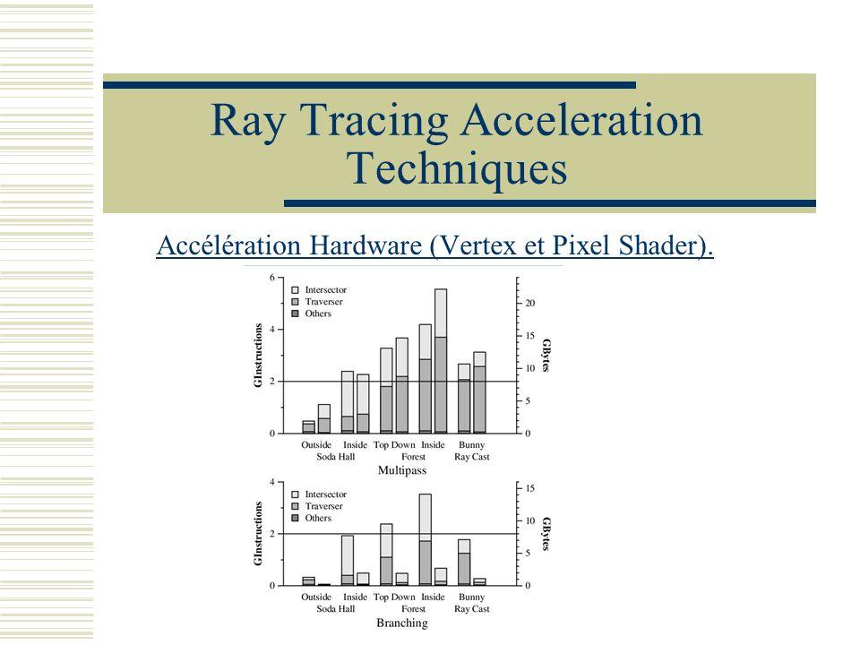 Ray Tracing Acceleration Techniques Accélération Hardware (Vertex et Pixel Shader).