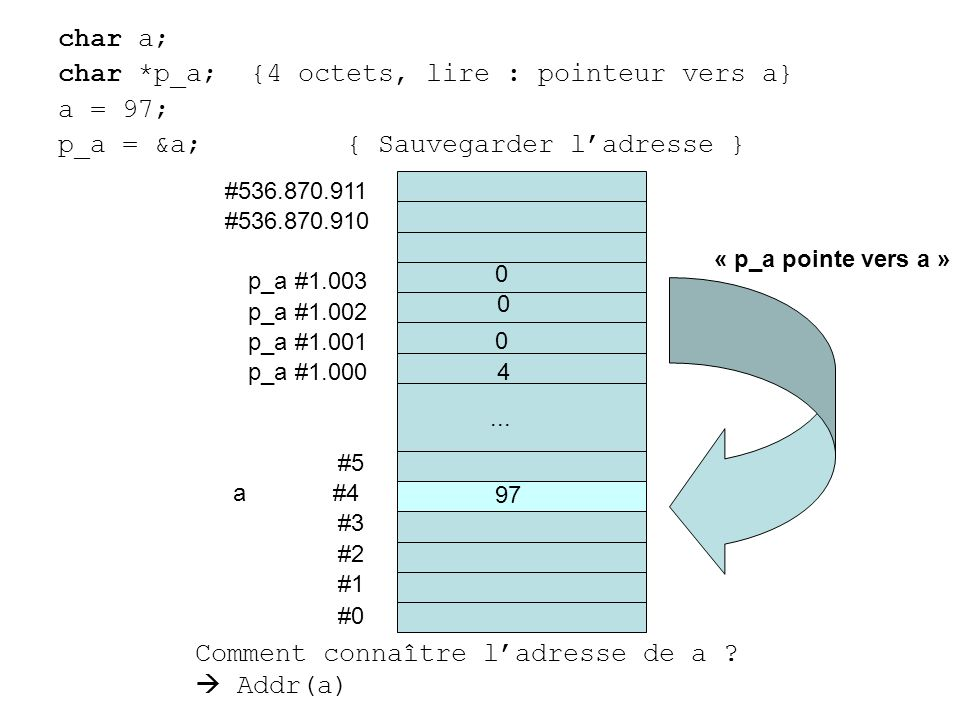 char a; char *p_a; {4 octets, lire : pointeur vers a} a = 97; p_a = &a;{ Sauvegarder ladresse } #0 #1 #2 #3 a #4 #5... #536.870.910 #536.870.911 p_a #