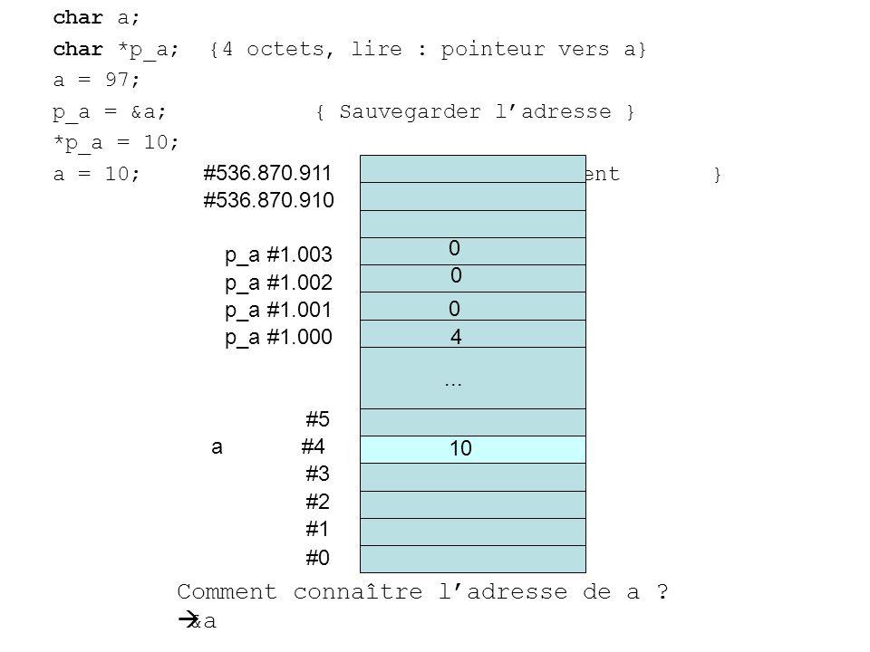 char a; char *p_a; {4 octets, lire : pointeur vers a} a = 97; p_a = &a;{ Sauvegarder ladresse } *p_a = 10; a = 10;{ Déréférencement } #0 #1 #2 #3 a #4