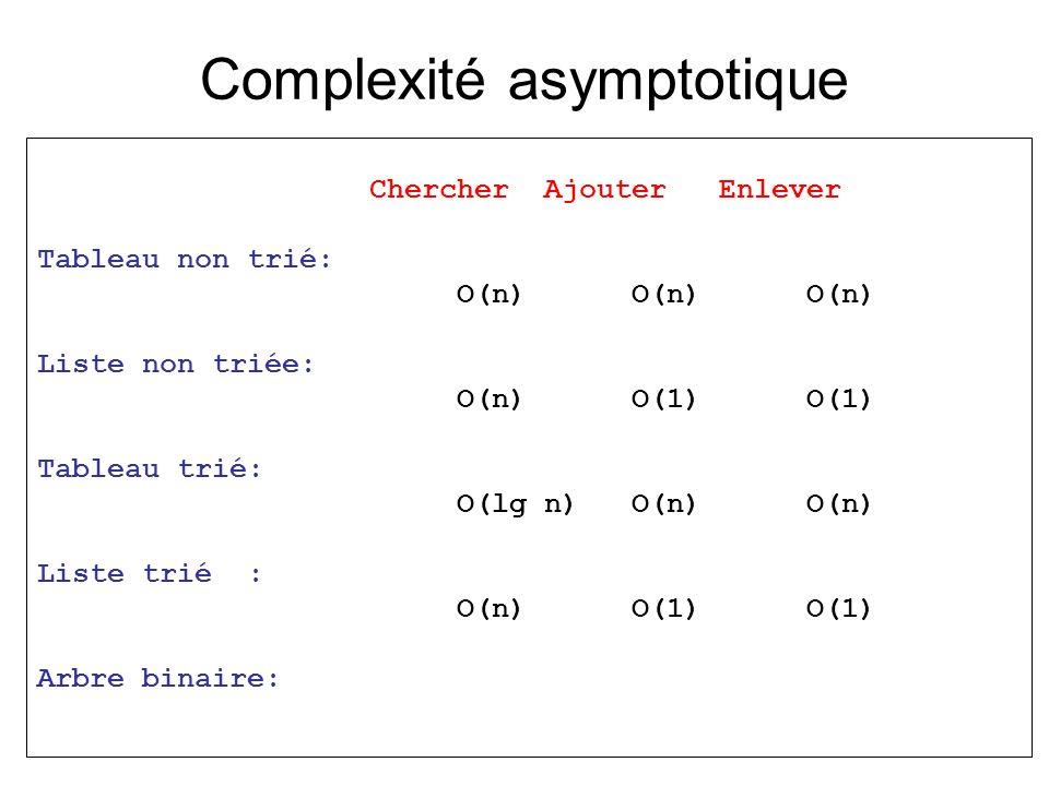 Complexité asymptotique Chercher Ajouter Enlever Tableau non trié: O(n) O(n) O(n) Liste non triée: O(n) O(1) O(1) Tableau trié: O(lg n) O(n) O(n) List