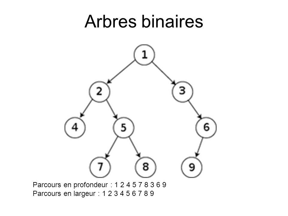 Arbres binaires Parcours en profondeur : 1 2 4 5 7 8 3 6 9 Parcours en largeur : 1 2 3 4 5 6 7 8 9
