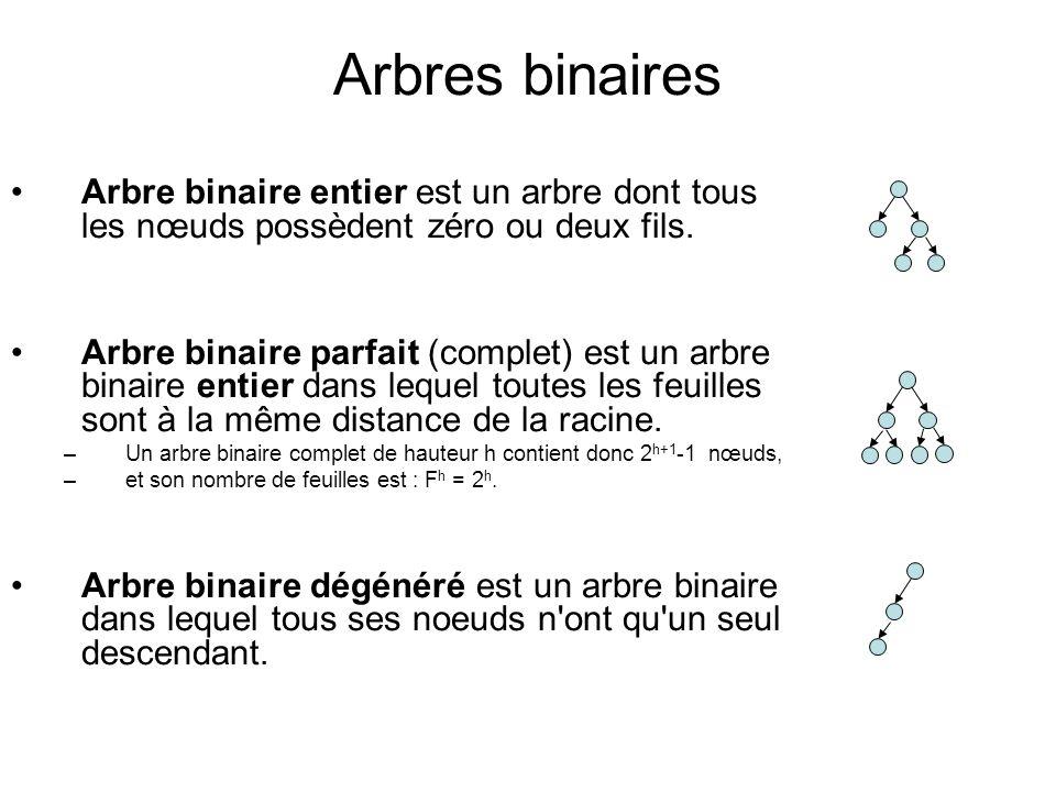 Arbres binaires Arbre binaire entier est un arbre dont tous les nœuds possèdent zéro ou deux fils. Arbre binaire parfait (complet) est un arbre binair