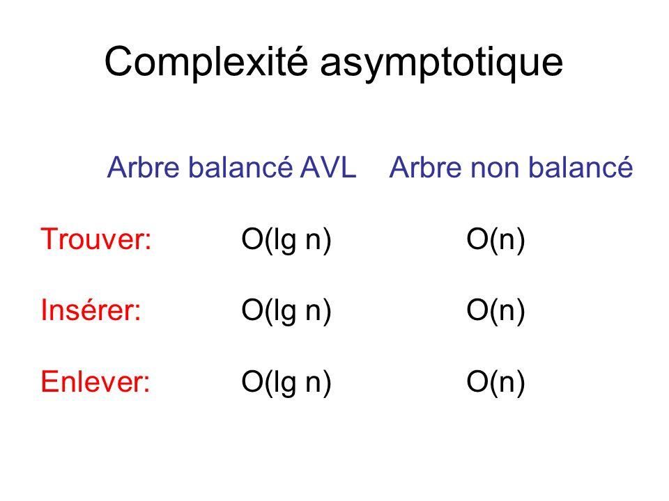 Complexité asymptotique Arbre balancé AVL Arbre non balancé Trouver:O(lg n) O(n) Insérer:O(lg n) O(n) Enlever:O(lg n) O(n)