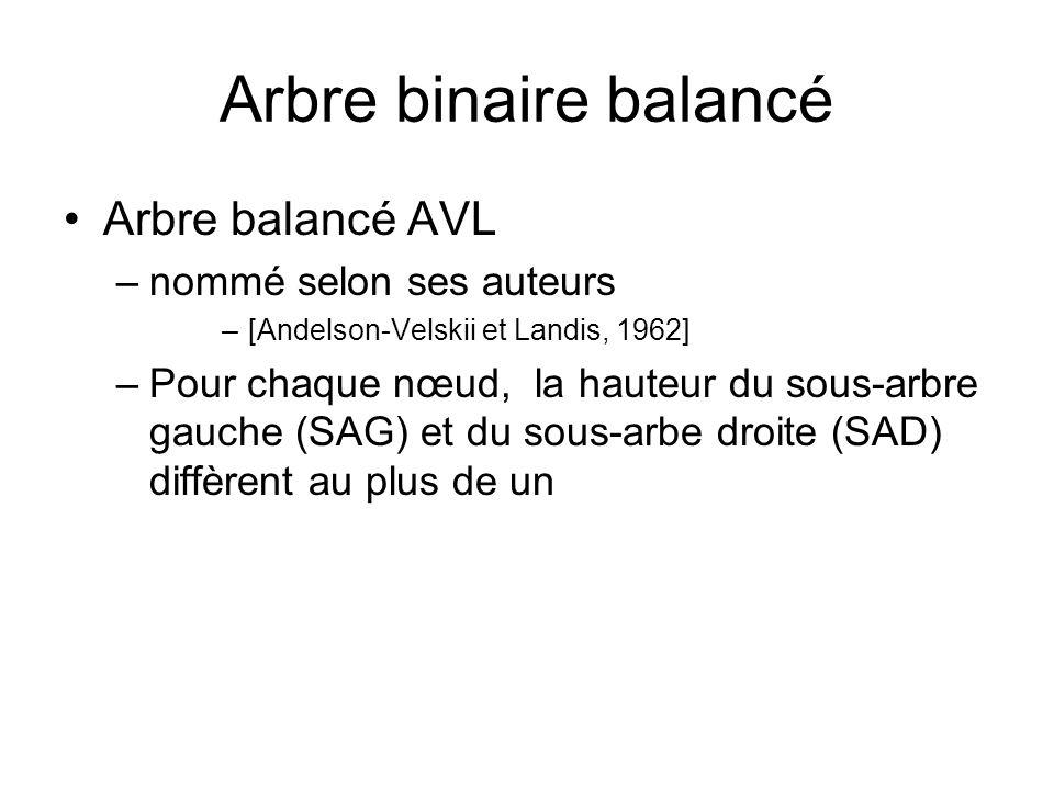 Arbre binaire balancé Arbre balancé AVL –nommé selon ses auteurs –[Andelson-Velskii et Landis, 1962] –Pour chaque nœud, la hauteur du sous-arbre gauch