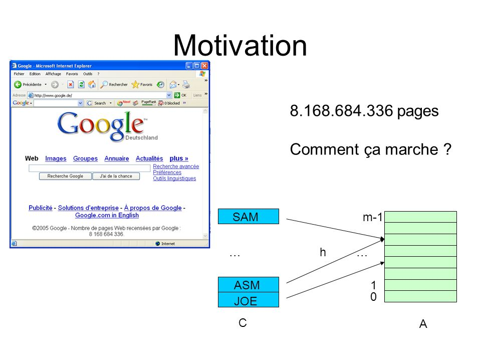 Motivation 8.168.684.336 pages Comment ça marche ? 0 1 m-1 JOE ASM SAM h A C ……