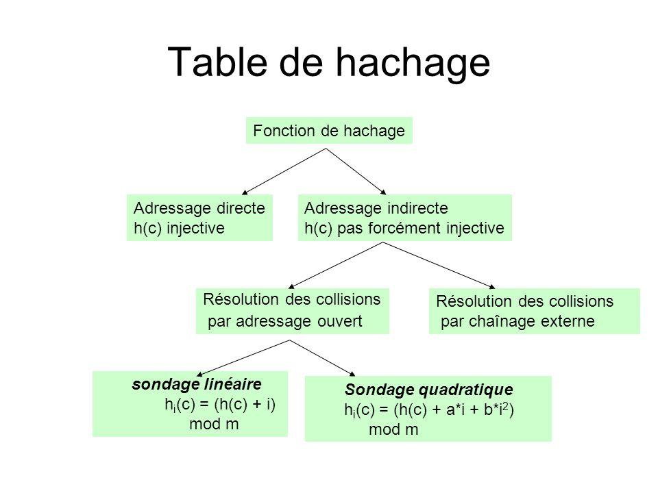 Table de hachage Fonction de hachage Adressage indirecte h(c) pas forcément injective Adressage directe h(c) injective Résolution des collisions par a