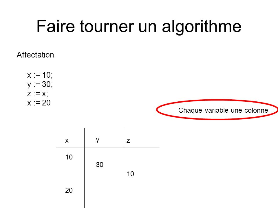 Faire tourner un algorithme Affectation x := 10; y := 30; z := x; x := 20 x 10 20 y 30 Chaque variable une colonne z 10