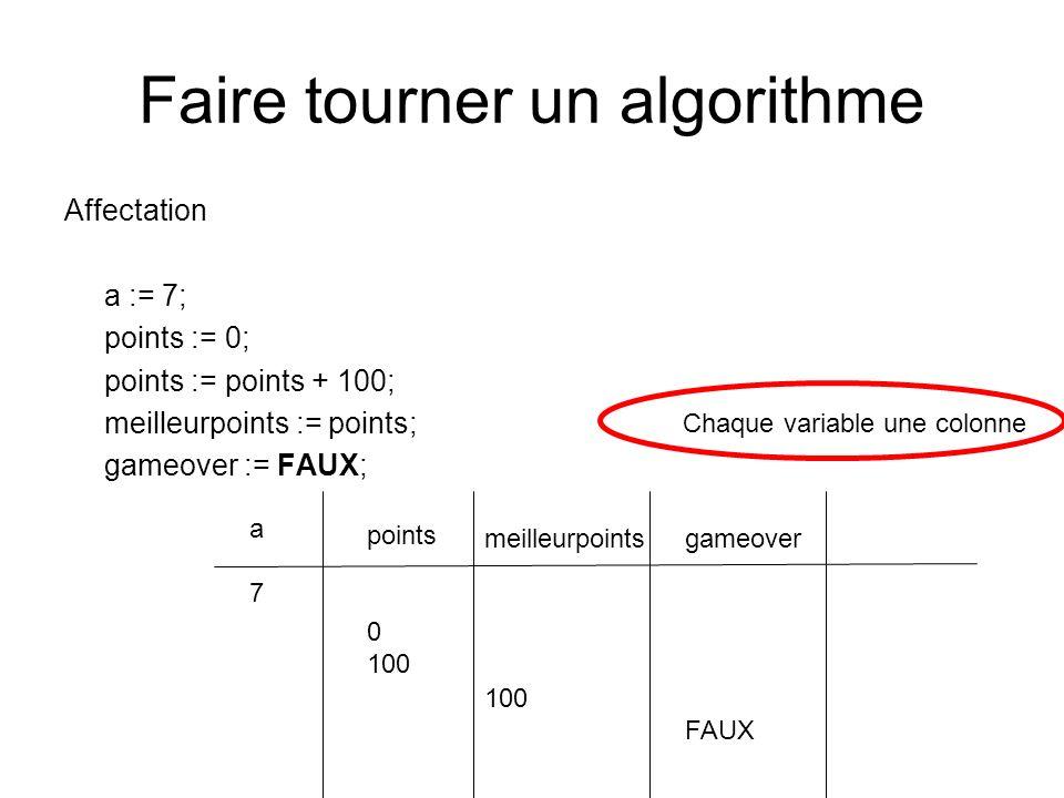 Faire tourner un algorithme Affectation a := 7; points := 0; points := points + 100; meilleurpoints := points; gameover := FAUX; a7a7 points 0 100 Cha