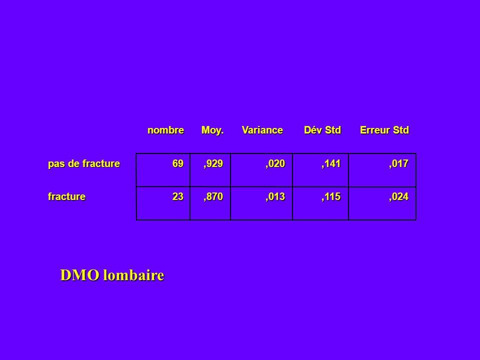 69,929,020,141,017 23,870,013,115,024nombreMoy.Variance Dév Std Erreur Std pas de fracture fracture DMO lombaire