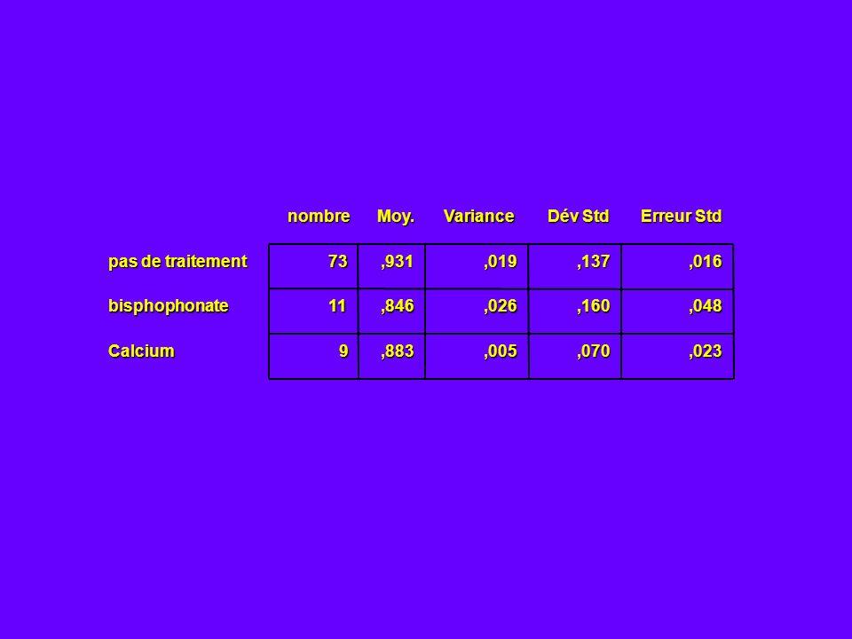 73,931,019,137,016 11,846,026,160,048 9,883,005,070,023nombreMoy.Variance Dév Std Erreur Std pas de traitement bisphophonate Calcium