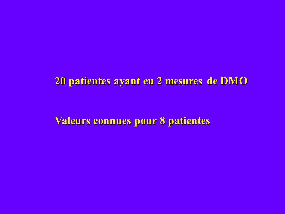 20 patientes ayant eu 2 mesures de DMO Valeurs connues pour 8 patientes
