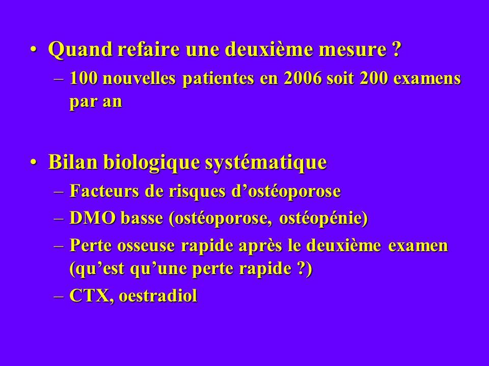 Quand refaire une deuxième mesure ?Quand refaire une deuxième mesure ? –100 nouvelles patientes en 2006 soit 200 examens par an Bilan biologique systé