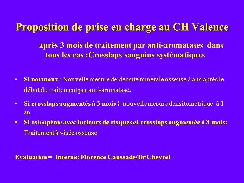 Proposition de prise en charge au CH Valence après 3 mois de traitement par anti-aromatases dans tous les cas :Crosslaps sanguins systématiques Si nor