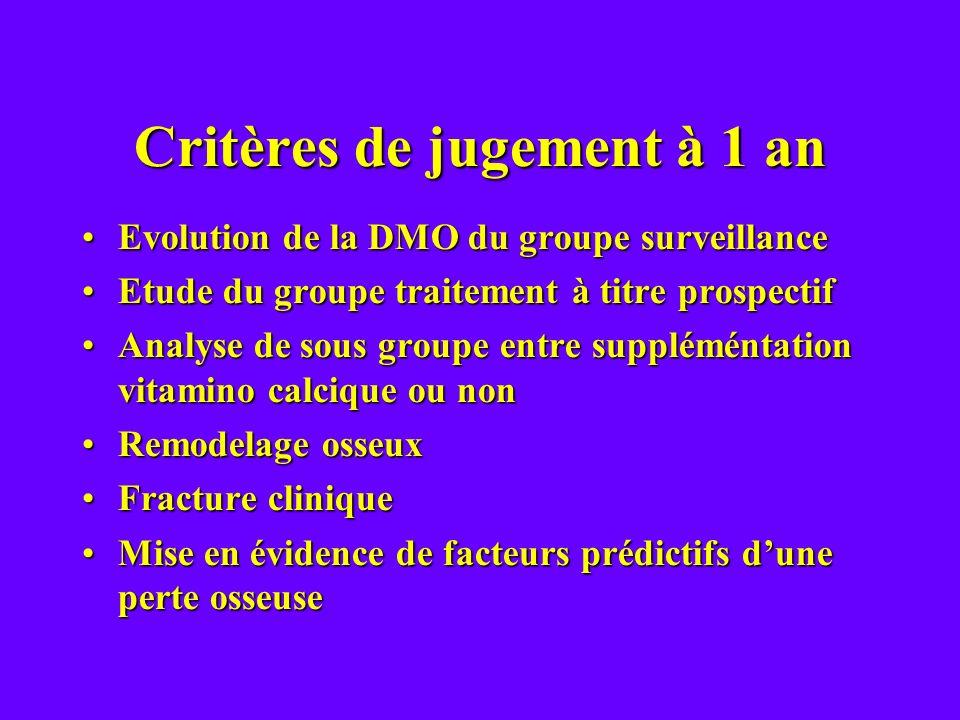 Critères de jugement à 1 an Evolution de la DMO du groupe surveillanceEvolution de la DMO du groupe surveillance Etude du groupe traitement à titre pr