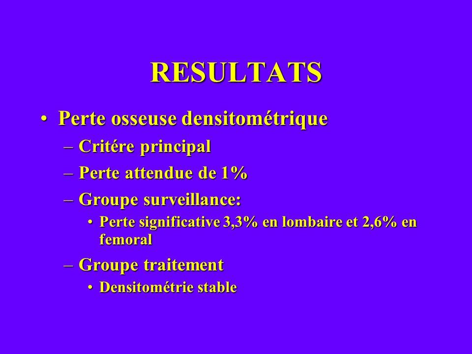 RESULTATS Perte osseuse densitométriquePerte osseuse densitométrique –Critére principal –Perte attendue de 1% –Groupe surveillance: Perte significativ